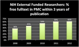The Imaginary Journal of Poetic Economics: Dramatic Growth of Open Access 2012: early year-end edition | Open is mightier | Scoop.it