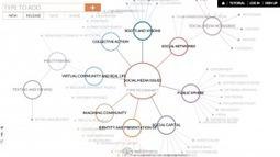 Mindfulness and my Mind Map | Ravali's Comm 182 Blog | bio informatics | Scoop.it