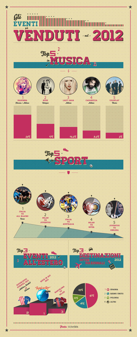Ticketbis, ecco gli eventi più venduti in Italia nel 2012 [Infografica] | InTime - Social Media Magazine | Scoop.it