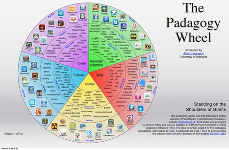 The 'Padagogy' wheel | Virtual Learning potential | Scoop.it