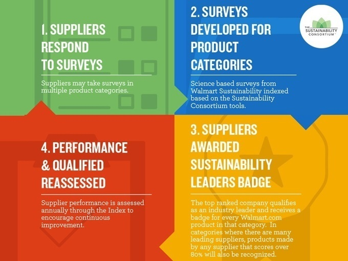 Walmart Sustainability Index Goes Live With Over 100,000 Suppliers