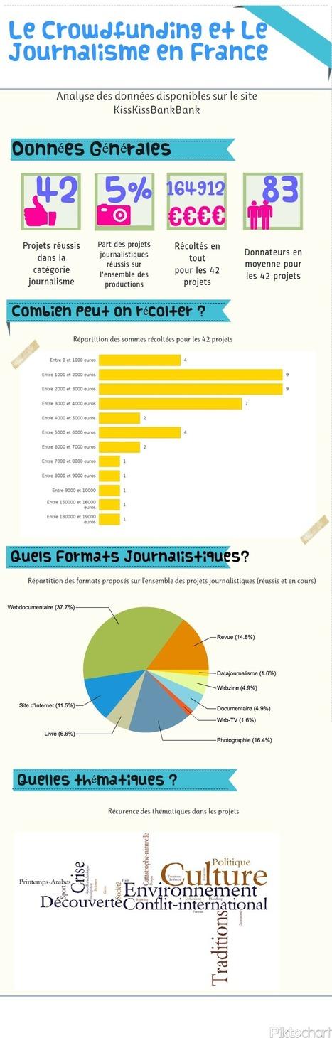 Les chiffres derrière le crowdfunding en journalisme | Data Journalism | Cabinet de curiosités numériques | Scoop.it