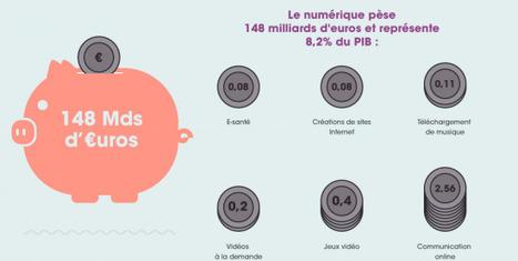 [Infographie AFDEL] Les chiffres clés du numérique en 2012|FrenchWeb.fr | Web 360° | Scoop.it