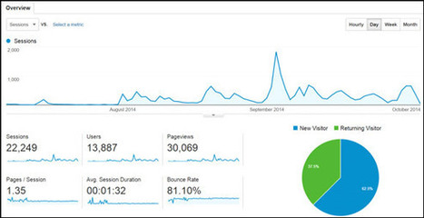 How to Go From Zero to 30,000 Page Views in 11 Weeks (With No Budget) | SM | Scoop.it