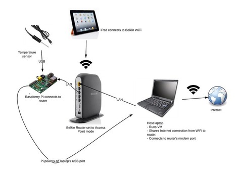 IoT end-to-end demo - Remote Monitoring and Service (Internet Of Things) | Living Process | Scoop.it