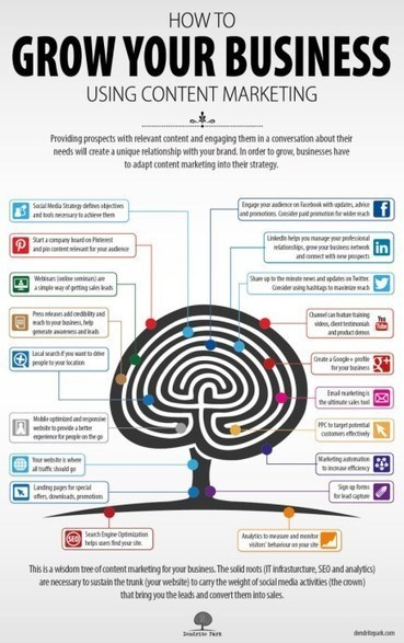 Social Media Marketing Success: Content Marketing - Business 2 Community | Nozzlsteve's Marketing Infographics | Scoop.it