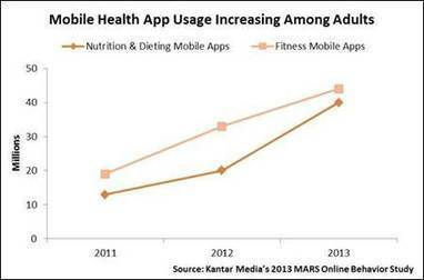 Survey: 32 percent of mobile device owners use fitness apps | mHealth- Advances, Knowledge and Patient Engagement | Scoop.it