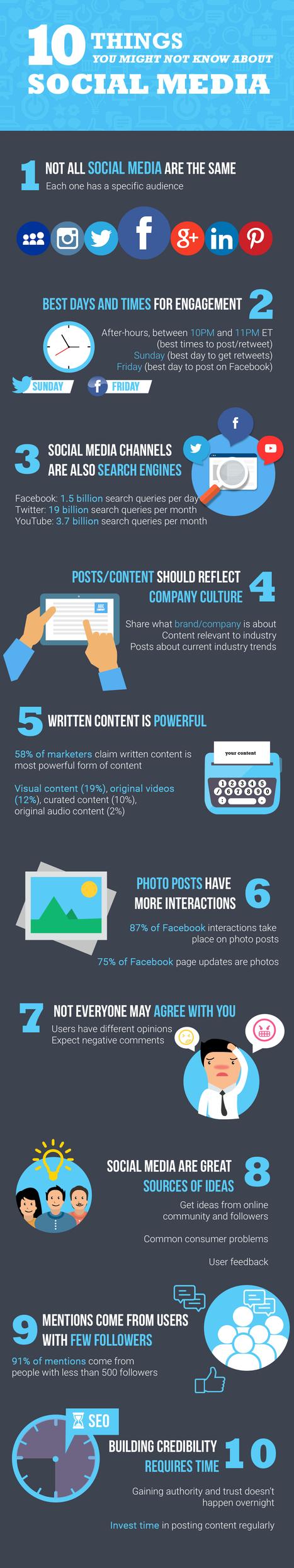 (Infographie) 10 choses à savoir sur les médias sociaux | How to be a Community Manager ? | Scoop.it