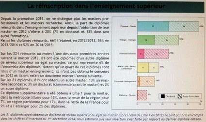 Poursuites d'études post-master | Enseignement Supérieur et Recherche en France | Scoop.it