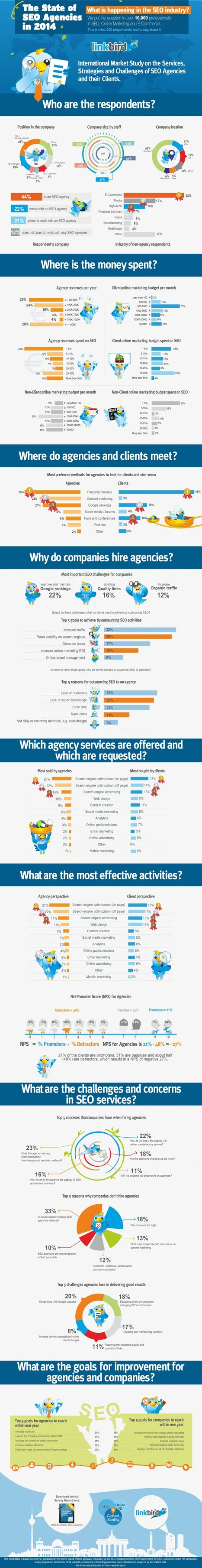 State of SEO Agencies - Infographic and Market Research - | Integrated Brand Communications | Scoop.it