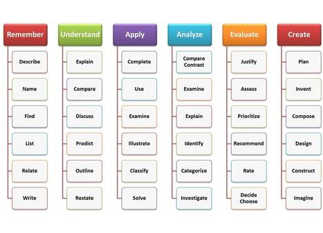 La taxonomía de Bloom | Contenidos educativos digitales | Scoop.it