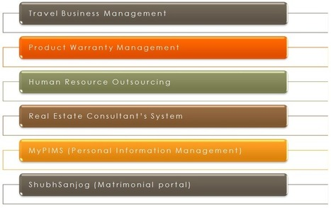 Application Development - SaralTechnomart | Saral Technomart Pvt Ltd | Scoop.it