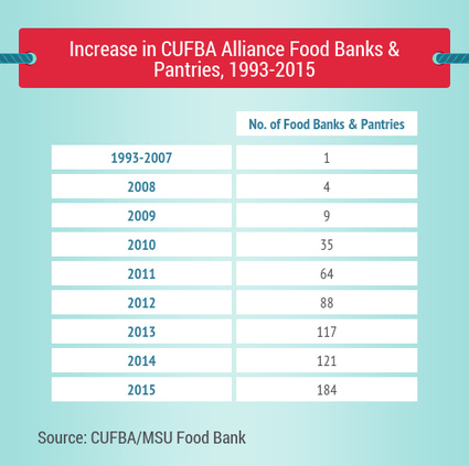 Fighting Food Insecurity on Campus   SCUP Links   Scoop.it