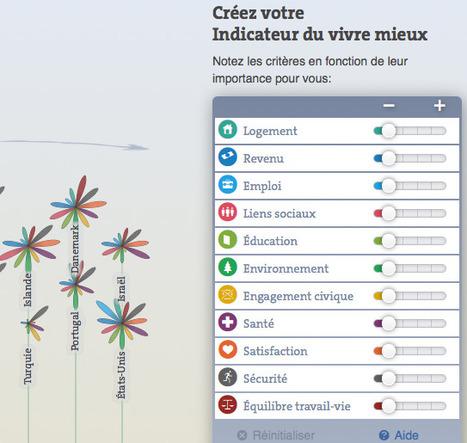 Indicateur de mieux vivre de l'OCDE : mise à jour 3.0 | Nouveaux paradigmes | Scoop.it