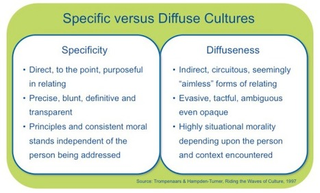 Cross-Cultural Leadership: How to Avoid Making People Lose Face | Communication - Relationships - Resutls | Scoop.it