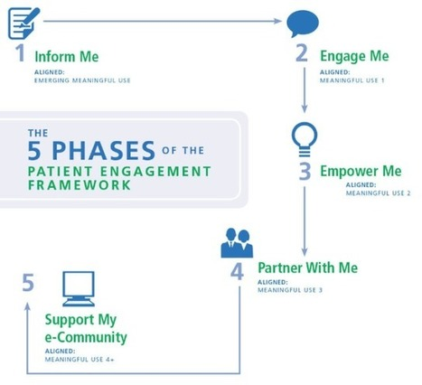 Five phases of patient engagement | Comunicación y Salud | Scoop.it