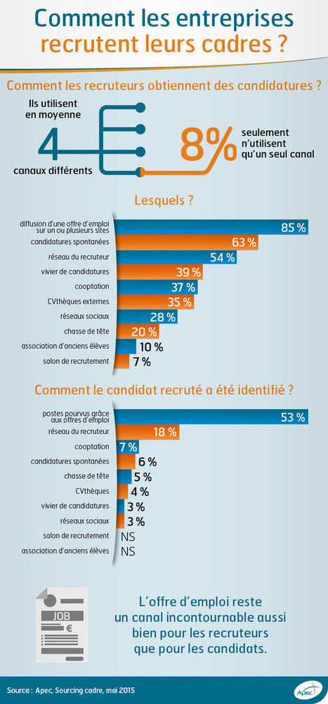Comment les entreprises recrutent-elles leurs cadres ? - Apec.fr - Cadres | Entreprise : Management | Culture & Communication RH | Scoop.it