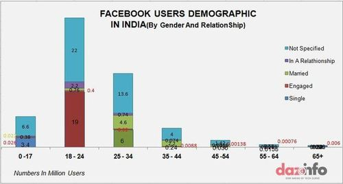 India Is Now The 2nd Largest Country On Facebook Inc. (FB) With 92 Million ...   Dazeinfo