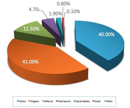 Social Media Drives Less Than 2% Of All B2B Website Traffic, Says Study [STATS] - AllTwitter | SMB Social Media Monitor | Scoop.it