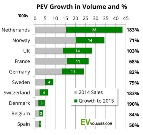 Europe Electric Car Sales Reached 1.24% Of Car Sales In 2015 | The Zero Emission Alternative | Scoop.it