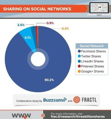 90% des partages sociaux sont réalisés sur Facebook ! | Social Media Curation par Mon Habitat Web | Scoop.it