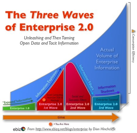 The Three Waves of Enterprise 2.0: Climbing the Social Computing Maturity Curve - Dion Hinchcliffe's Next-Generation Enterprises | Knowledge Management | Scoop.it