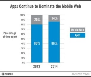 The decline of the mobile web | chris dixon's blog | Mobile Technology | Scoop.it