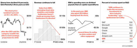 IBM's Funk Goes On and On | Strategic Management Issues | Scoop.it