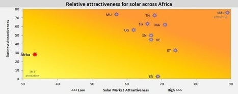 Most Attractive Solar Markets in Africa | AREA News Digest | Scoop.it
