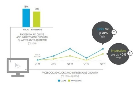 Chiffres Facebook : Poster le vendredi peut rapporter plus ! - #Arobasenet | Médias et réseaux sociaux | Scoop.it