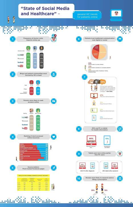 Infographic: Health Information Seekers Prefer PC to Mobile | Salud y Social Media | Scoop.it