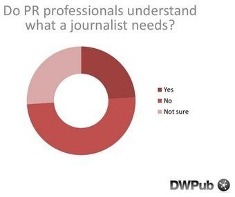 Les journalistes évaluent leurs relations avec les attachés de presse ... - 100% média | Edition - Presse - Médias | Scoop.it