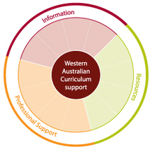Curriculum Support - The Department of Education (Western Australia) | Lisa's Resources | Scoop.it