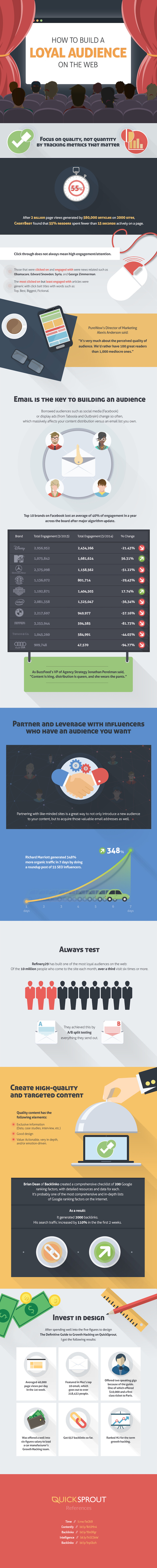 How to Build a Loyal Audience on the Web | FutureSocial | Scoop.it