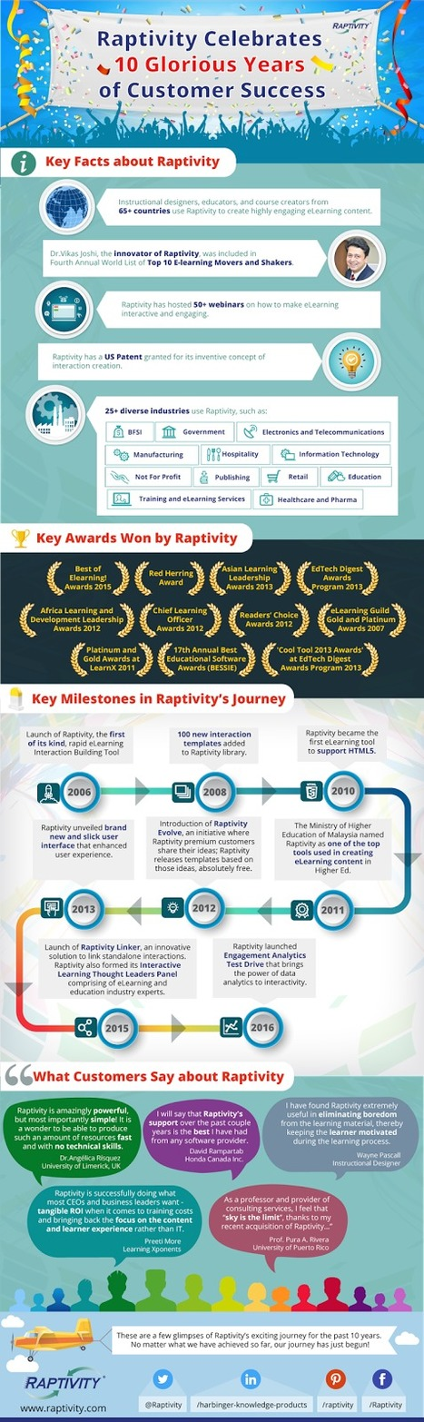 An Infographic on Raptivity's 10 Years' Exciting Journey | Raptivity Rapid interactivity | Scoop.it