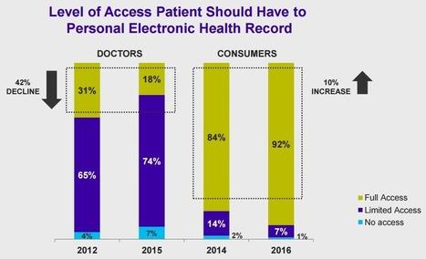 Accenture measures the state of digital health in the US for 2016 | Klick Health | E-santé, Objets connectés, Telemedecine, Msanté | Scoop.it