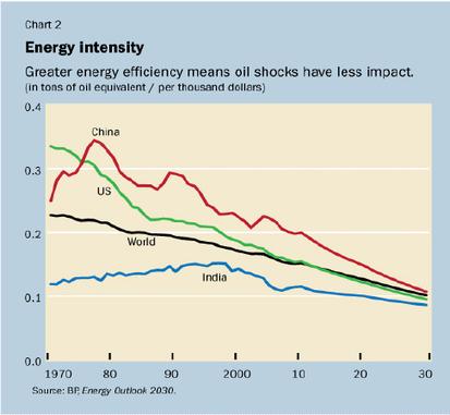 L'impossible découplage entre énergie et croissance | Climat et énergie | Scoop.it