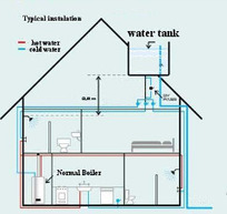 Water Tank Installation in the Home | Complete Tanks and Pumps | Scoop.it