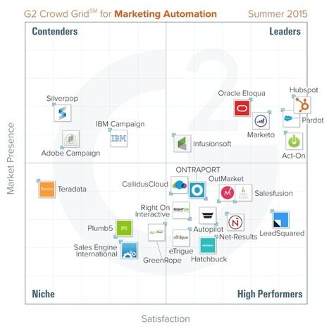 Here is G2 Crowd's top marketing automation platform | Learning Happens Everywhere! | Scoop.it