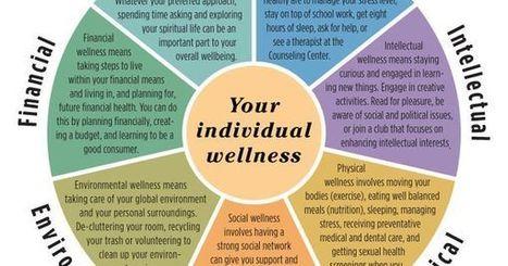 Wellness Defined   Kundaini Chakras Wellness Potential Energy Systems   Scoop.it