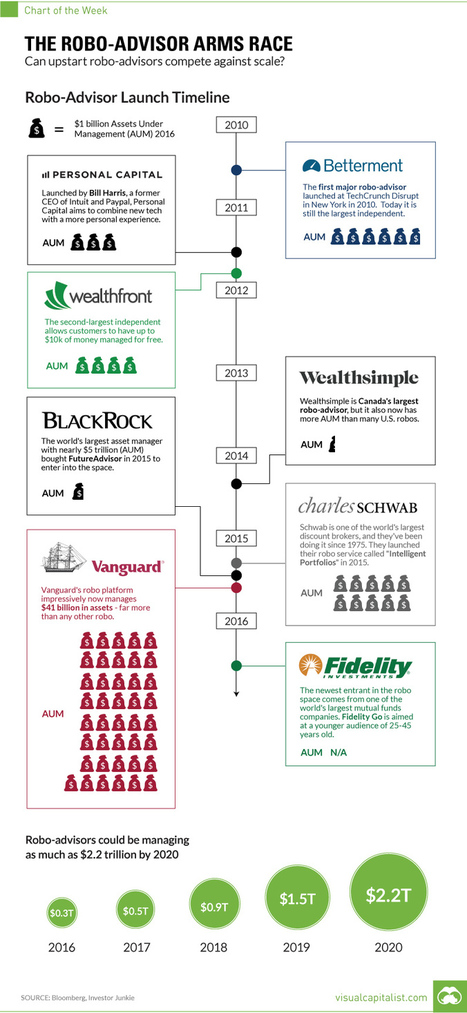 "Robo Advisors Growth Is ""Uberization"" Of Asset Allocation: Bernstein #Investorseurope stockbrokers   Robo-Advisors and Robo-Advisories   Scoop.it"