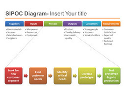 SIPOC PowerPoint Template for Six Sigma | SIPOC | Scoop.it