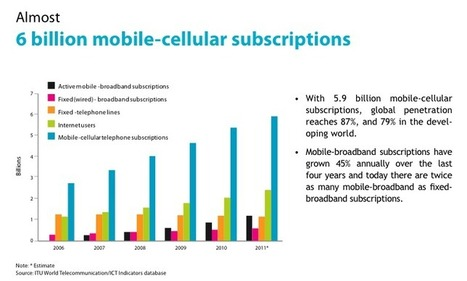 Nearly 90% of the World Uses Mobile Phones | John Battelle's Search Blog | Mobile (Post-PC) in Higher Education | Scoop.it