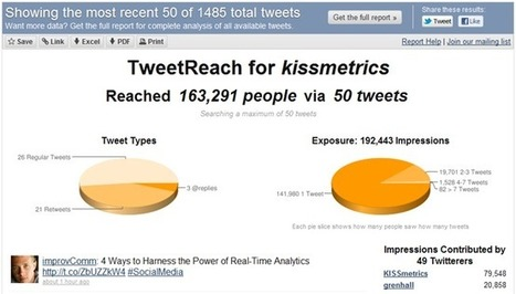 6 Excellent Metrics Tools To Measure Your Twitter Success | SM | Scoop.it
