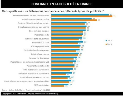 Tribune | Confiance et transparence : facteurs de pérennité du Content Marketing | Communication Romande | Scoop.it