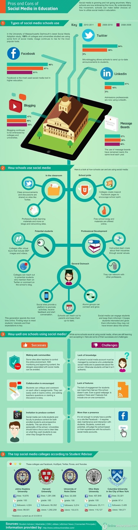 Pros and Cons of Social Media in Education, INFOGRAPHIC > | :: The 4th Era :: | Scoop.it