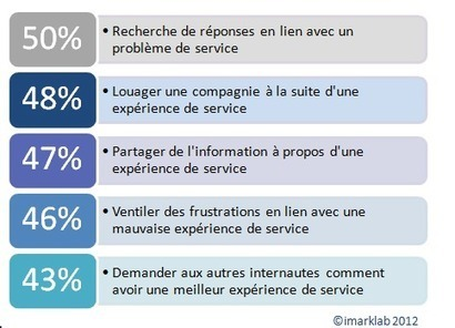 Conséquences d'une mauvaise expérience de service sur le bouche-à-oreille en ligne et sur les décisions d'achat | imarklab | RelationClients | Scoop.it
