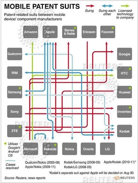 Qui poursuit qui dans l'industrie Mobile ? | A l'ère du webmarketing. | Scoop.it