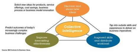 Capitalising on the Crowd - Collective Intelligence | Collective intelligence | Scoop.it