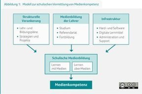 Tweet from @initiatived21 | Medienbildung | Scoop.it